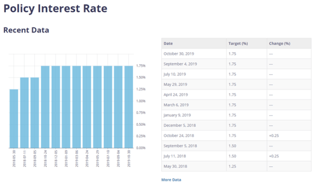 Image of Bank of Canada interest rate