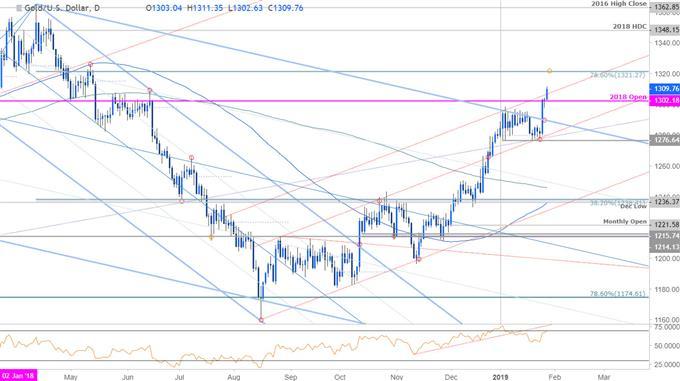 Gold Price Chart - XAU/USD Daily