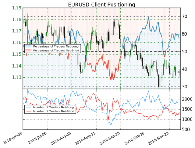 EUR/USD: A 17% Decrease in Long Positioning Leads to a Mixed Bias