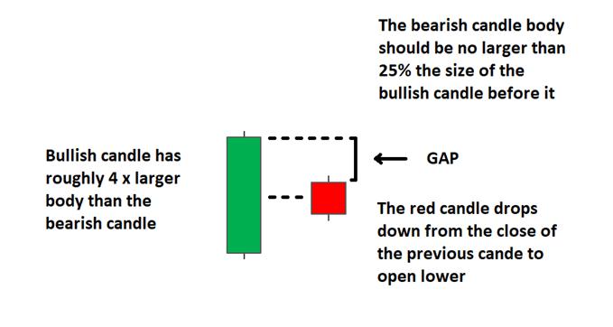 Bearish Harami candle explained