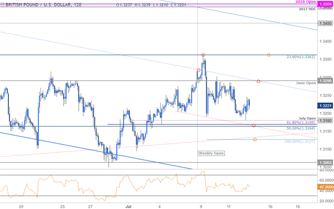 GBP/USD 120min Price Chart