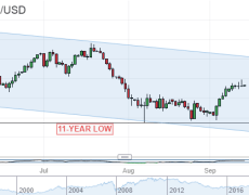 Australian Dollar Backdrop Likely To Stay Constructive For a Change