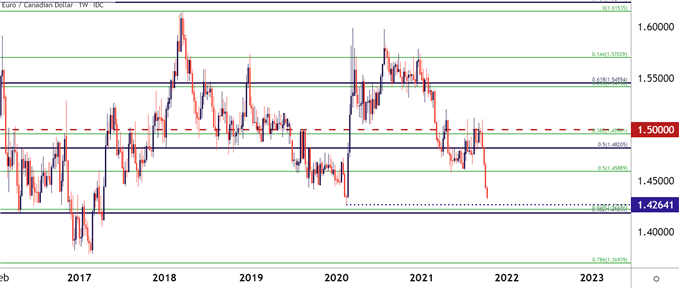 EUR/CAD Weekly Price Chart