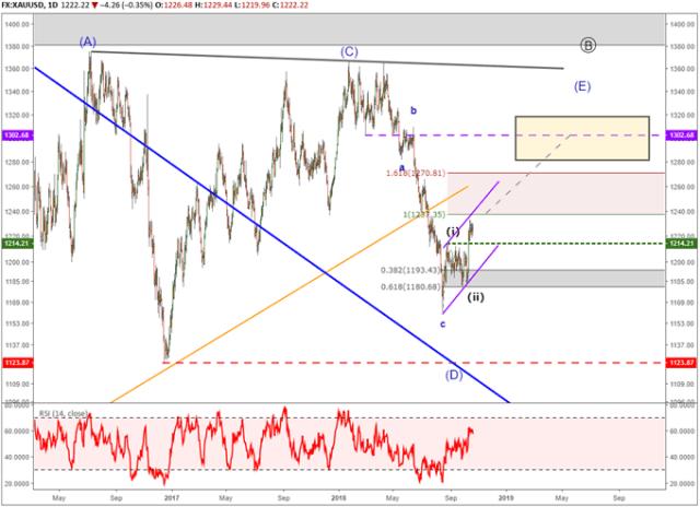Gold price chart with elliott wave labels forecasting bullish trend.