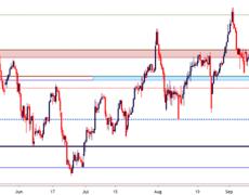 US Dollar Price Outlook: EUR/USD, GBP/USD, USD/CAD, USD/CHF