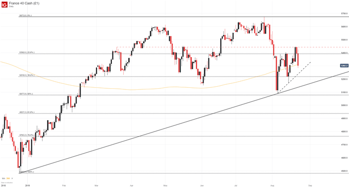 Dow Jones, Nasdaq 100, CAC 40, DAX 30 Fundamental Forecasts