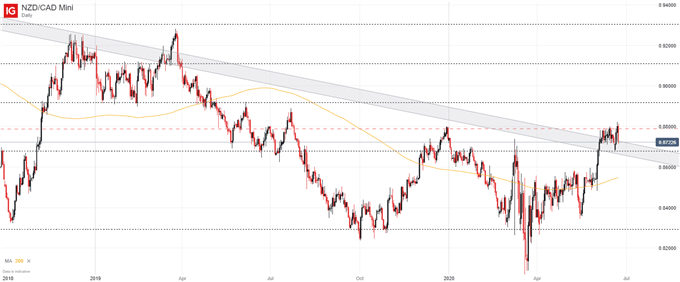 NZD/CAD price chart
