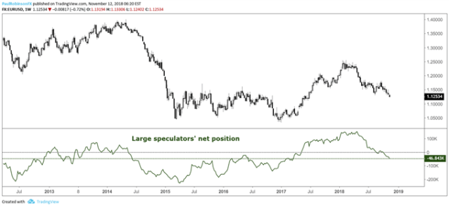 Euro large speculators' positioning