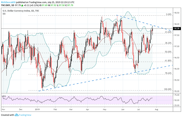 DXY US Dollar Index Price Chart Technical Analysis