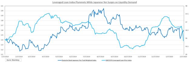 Chart showing Japanese Yen Index