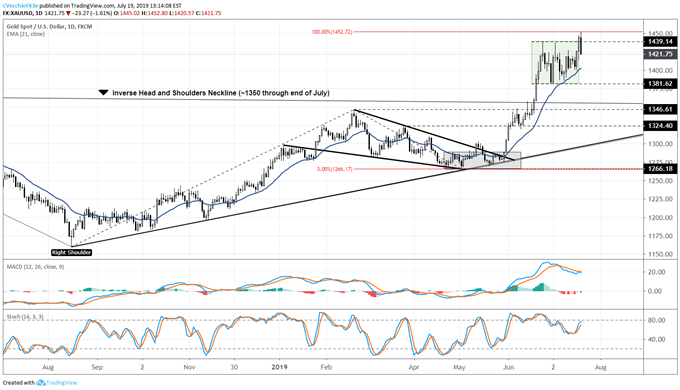 Gold Price Rally Hits Forecast Target - What's Next for XAU/USD?
