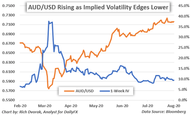 AUD Price Chart Australian Dollar Forecast AUDUSD Implied Volatility