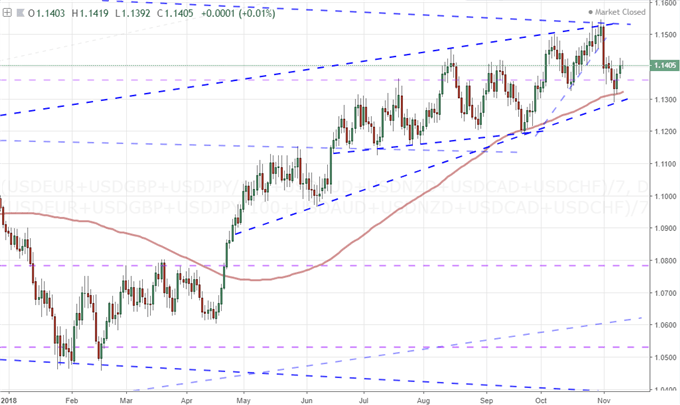 S&P 500's Recovery Falter, EURUSD Approaching 1.1300, Worst Oil Slide in Decades