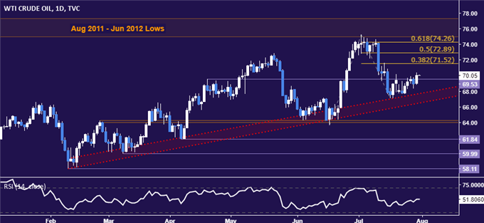 Gold Prices May Fall on Hawkish Fed, US Bond Supply Boost