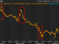 Silver Surfing Higher, USD/TRY Spikes to Record High, GBP Jumps on BoE