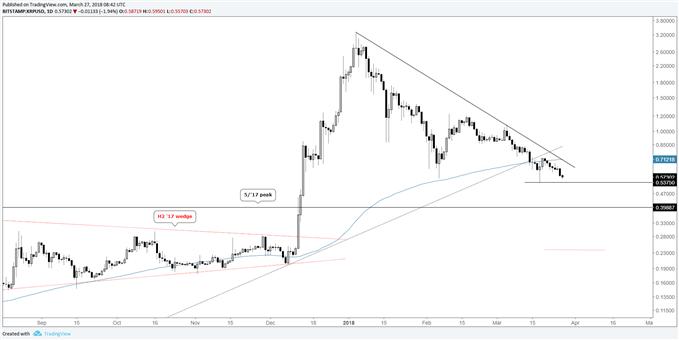 XRP/USD daily log chart