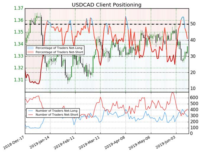 igcs, ig client sentiment index, igcs usdcad, usdcad price chart, usdcad price forecast, usdcad technical analysis
