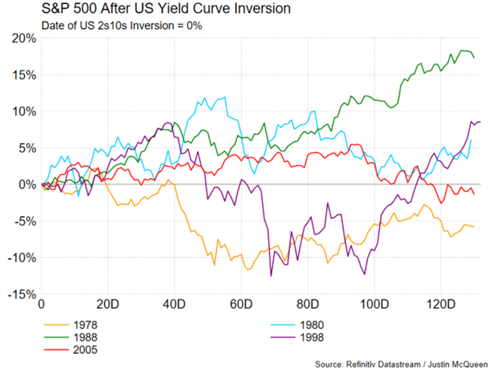 S&P 500, US Dollar, Gold, Emerging Market Outlook: What Happens After US Yield Curve Inverts?