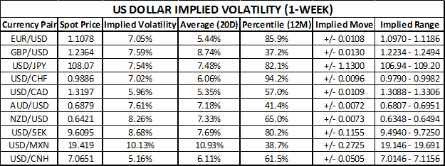 US Dollar Implied Volatility and Trading Ranges Ahead of September Fed Meeting