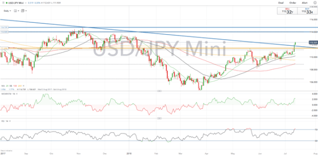 USDJPY Technical Analysis: Bulls Break 3yr Downtrend, Limited Resistance Ahead