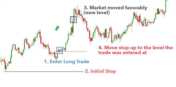 Currency speculation using stops