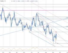 EUR/USD Breakout Targets- Battle Lines Drawn
