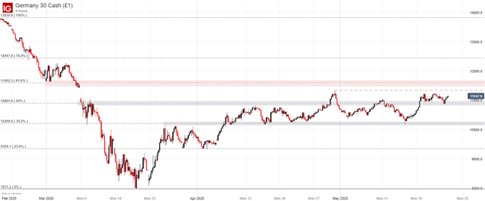 DAX 30 Price Forecast