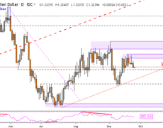 Canadian Dollar Sinks With Crude Oil, USD/CAD Still Eyes Support