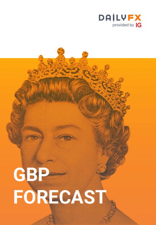 GBP Forecast