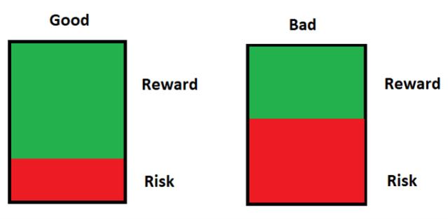 risk to reward ratio good vs bad