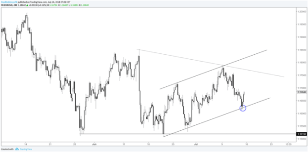 EUR/USD 4-hr, lower parallel support