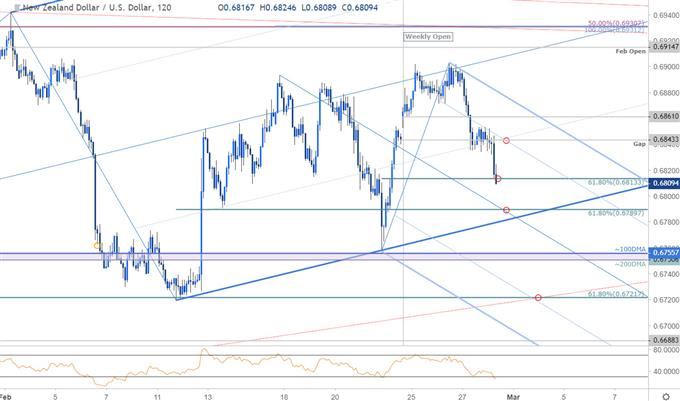 NZD/USD Price Chart - New Zealand Dollar vs US Dollar 120min