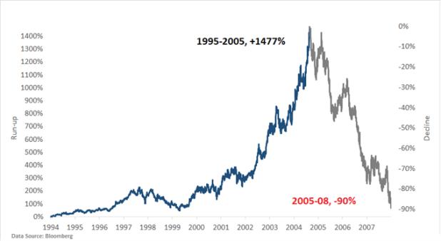 S&P 500 Homebuilding Total Return index/housing market bubble