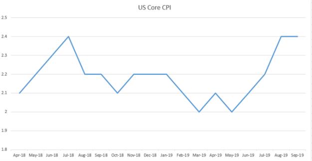 us core cpi since april 2018