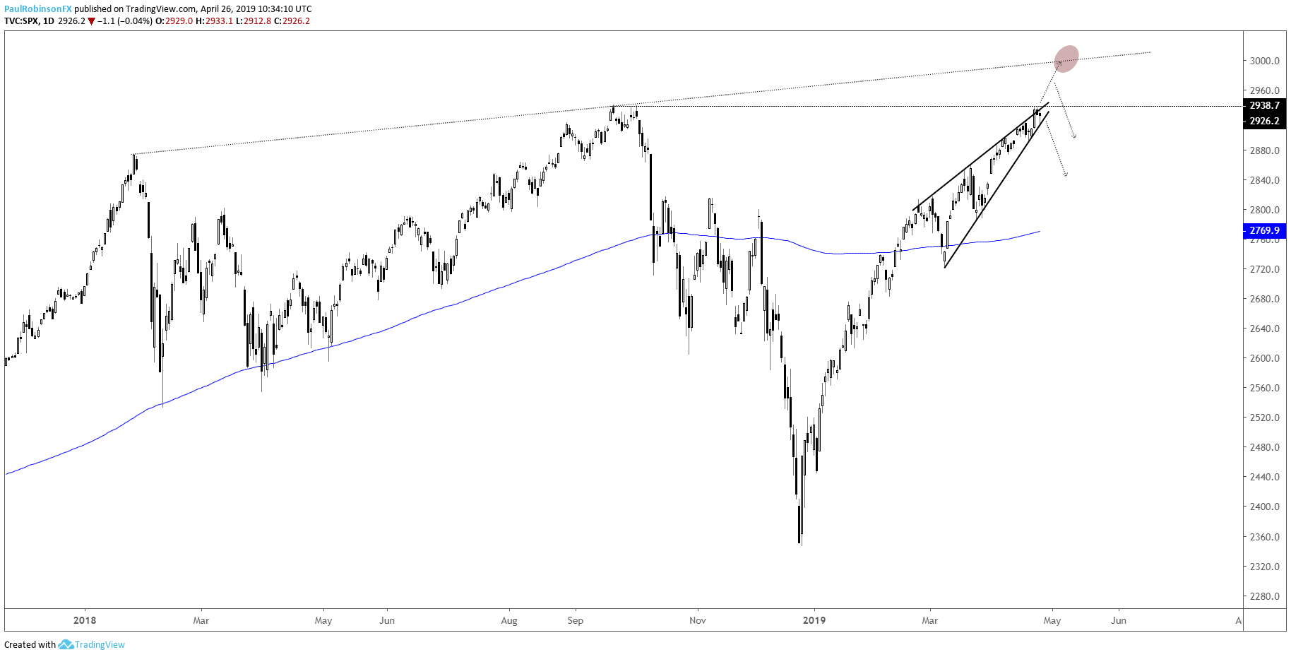 S&P 500, Dow, Nasdaq 100 Charts: Strong but Vulernable