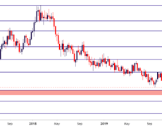 Euro Breaks Down -Euro Technical Forecast: EUR/USD, EUR/JPY, EUR/CHF