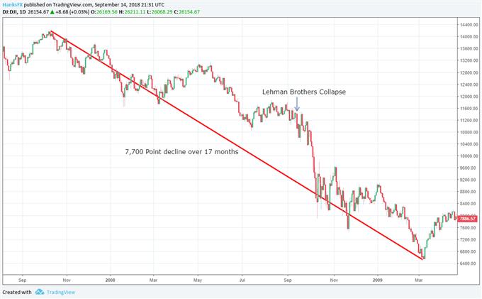 Lehman Brothers Collapse, Dow Jones Price Chart