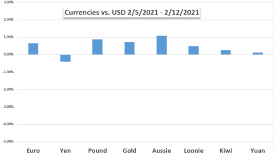 Currency against USD