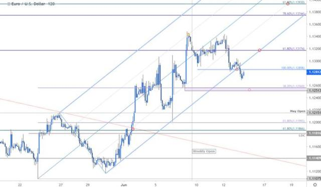 EUR/USD Price Chart - Euro 120min