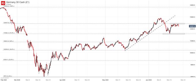 DAX30 Price chart