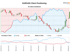 Our data shows traders are now at their least net-long EUR/USD since Jan 02 when EUR/USD traded near 1.12.