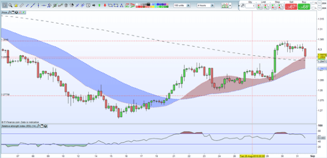 GBPUSD Weekly Technical Outlook: Building For The Next Leg Higher