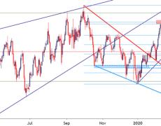 US Dollar Runs into Resistance; EUR/USD Brewing Potential Bear Trap