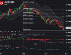 Australian Dollar Bounce at Risk; China PMI Looms