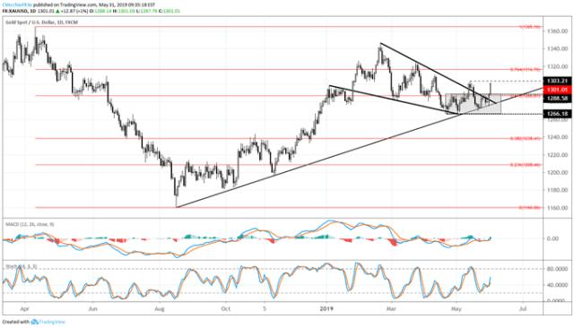 gold price, bullion technical analysis, bullion chart, bullion cost forecast, bullion cost chart