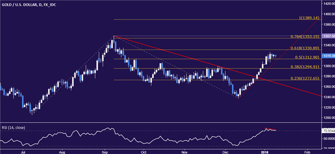 Gold Price Chart Hints at Topping as Crude Oil Eyes API, EIA Reports