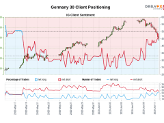 Our data shows traders are now net-long Germany 30 for the first time since May 18, 2020 when Germany 30 traded near 11,117.70.