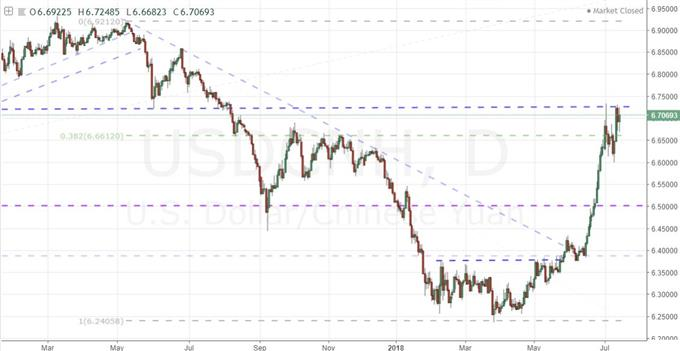 USDCNH Daily Chart