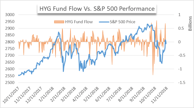 HYG ETF price chart and fund flows