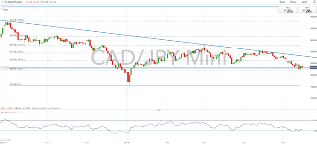 Canadian Dollar Technical Analysis Overview: USDCAD, CADJPY, AUDCAD